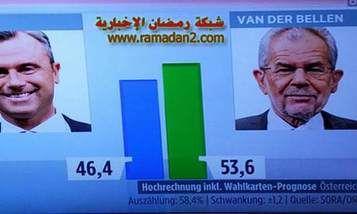 فوز مرشح الجالية العربية ألكسندر فان دير بيلين بالانتخابات الرئاسية النمساوية وهوفر يقر بالهزيمة