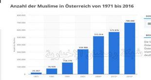 Statistik-Austria-Index