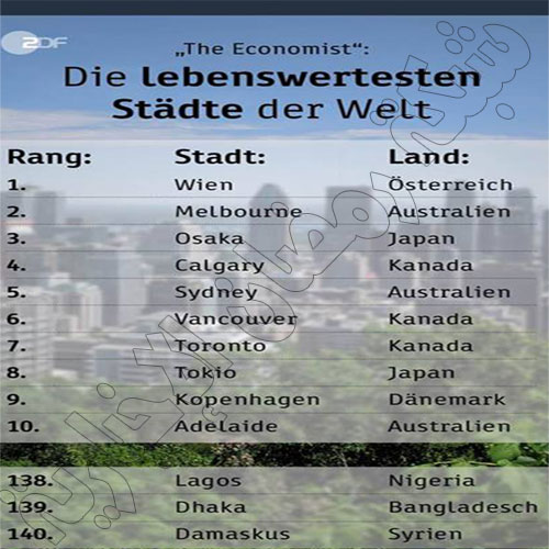 Wien-Nummer-Eins-index