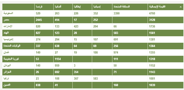 e032c469d 3-ذكر موقع ديفنس ويب أن مصر أصبحت ضمن أهم الأسواق لبيع الأسلحة الألمانية،  بعد اضطرار القاهرة للتحول بعيدا عن الولايات المتحدة وشراء أسلحة من مصادر  أخرى.