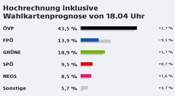 نتائج مذهلة لحزب الشعب النمساوىÖVP وهزيمة مدوية لحزب الحرية اليمينى FPÖ في ولاية فورألربرج