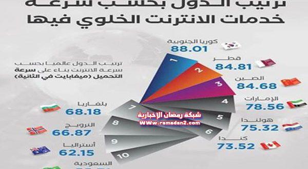 إنفوجراف – ترتيب الدول العربية حسب سرعة الأنترنت