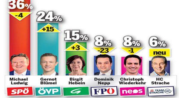 انتخابات العاصمة فيينا ستجرى بعد مائة يوم – وتوقعات بهبوط حزب الحرية المتشدد