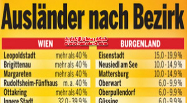 بالأرقام الرسمية – تعرف على أكبر الجاليات في العاصمة فيينا
