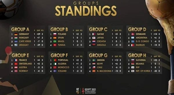 تعرف على ترتيب مجموعات كأس العالم لكرة اليد قبل انطلاق الجولة الثانية